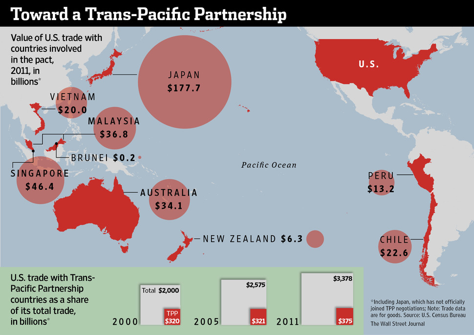 Trade Promotion Authority & the Trans-Pacific Partnership